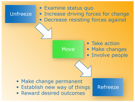 appraisal kurt lewin change theory A critical return to lewin: exposing discourse and identification kurt lewin and the planned approach to change: a re-appraisal kurt lewin's change theory.