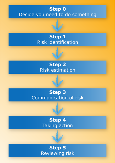 5 Steps To Becoming Wealthy: The Process Of Risk Management